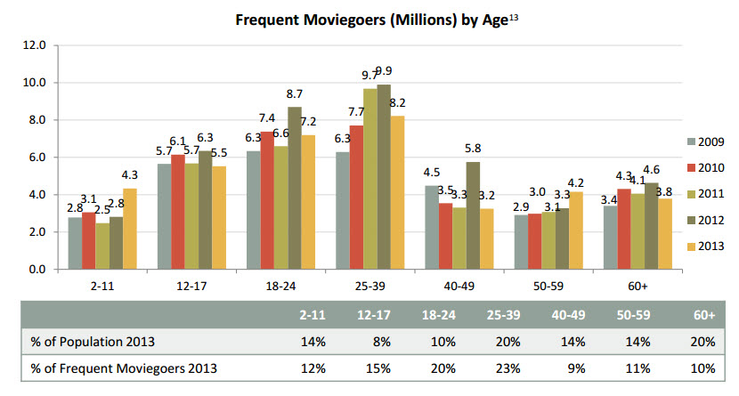 movie-goers-by-age-2013
